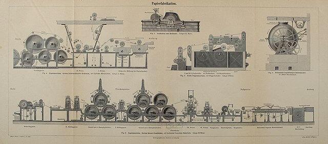Storia della risma di carta